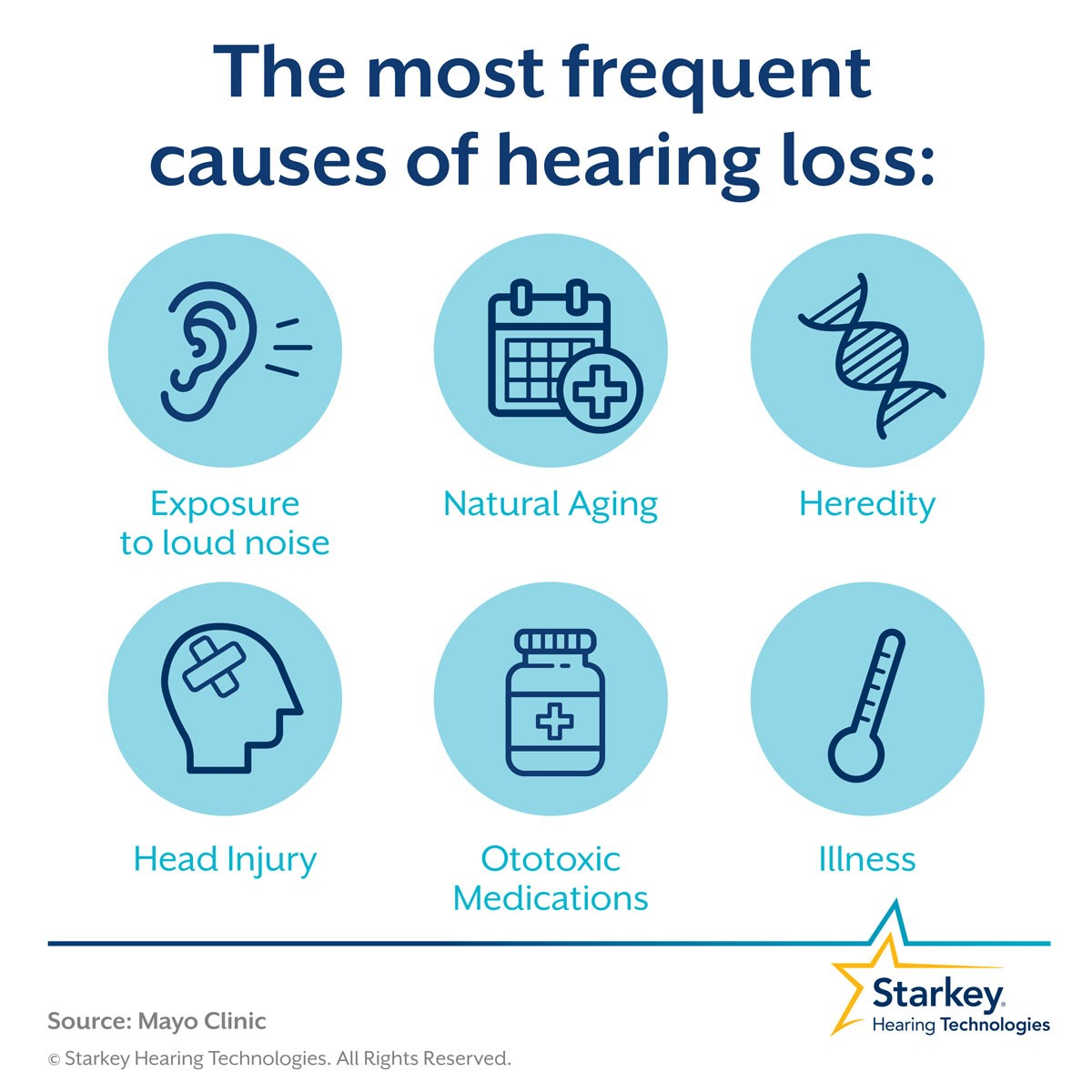 Frequent Causes of Hearing Loss